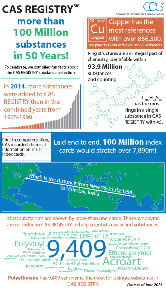 CAS REGISTRY 100 Millionth Fun Facts
