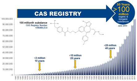 CAS REGISTRY - 100 Millionth Substance