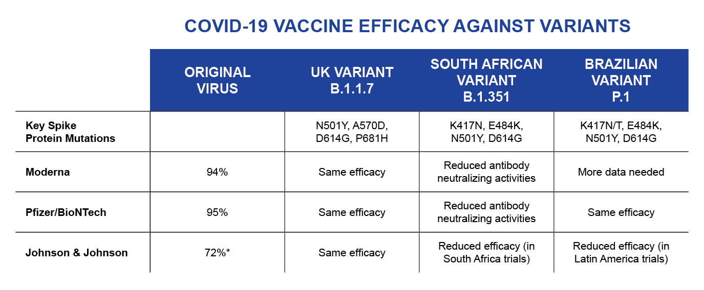 table showing Covid vaccine efficacy against variants