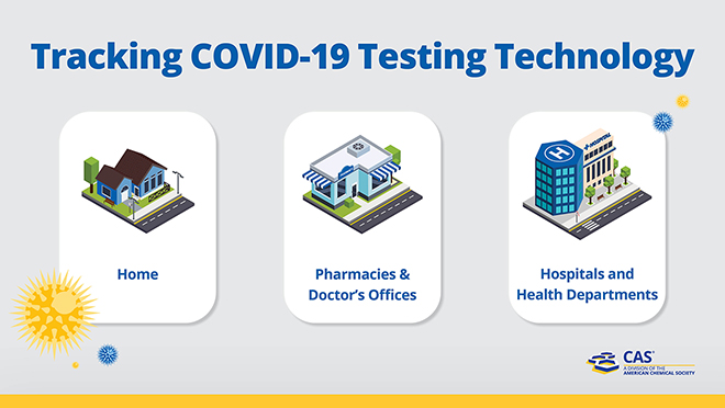 Covid-19 Testing Technology infographic