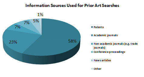 IP search sources pie chart