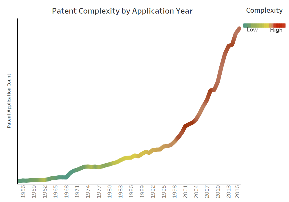 Patent growth with complexity by application year