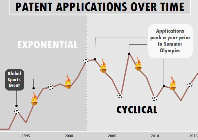 Patent Applications Over Time