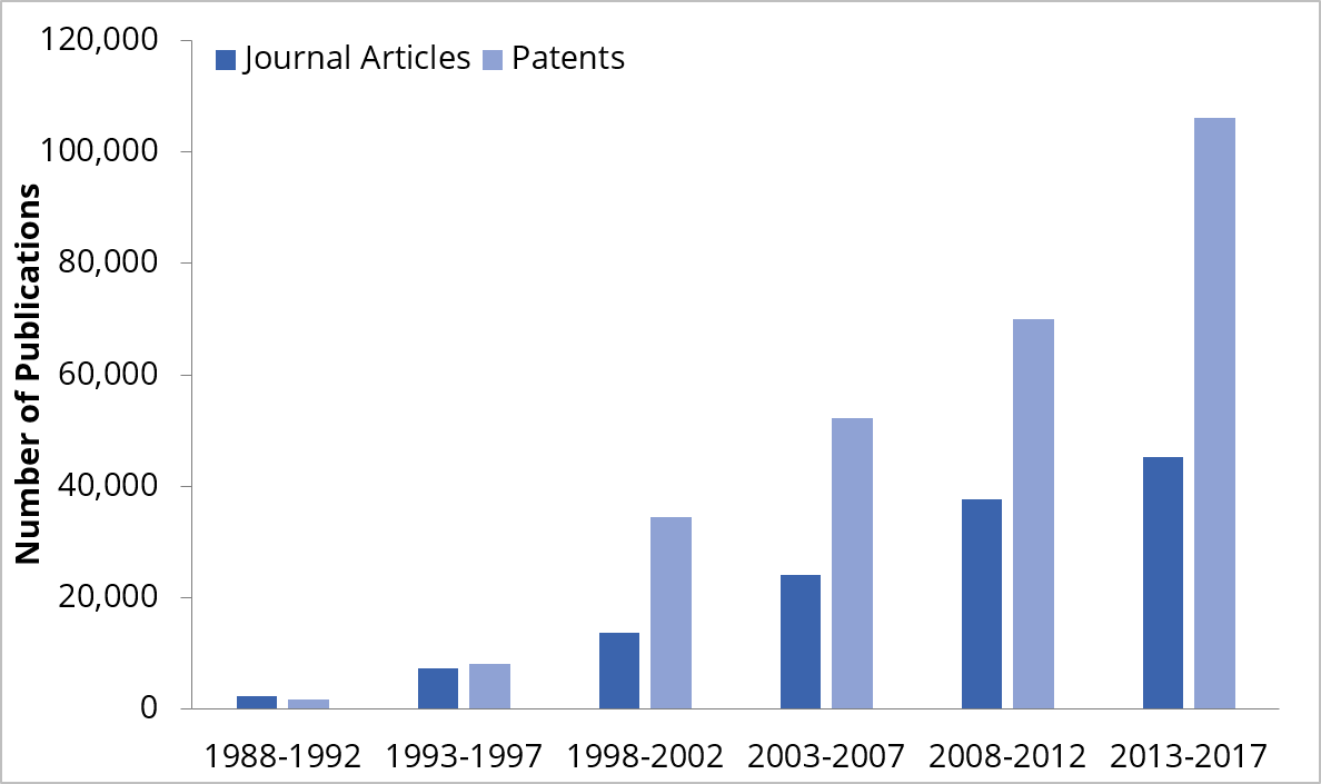 Number of therapeutic antibody-related publications
