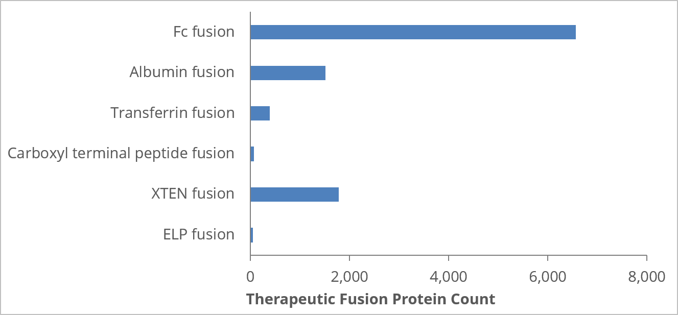 Number of fusion proteins in CAS Registry