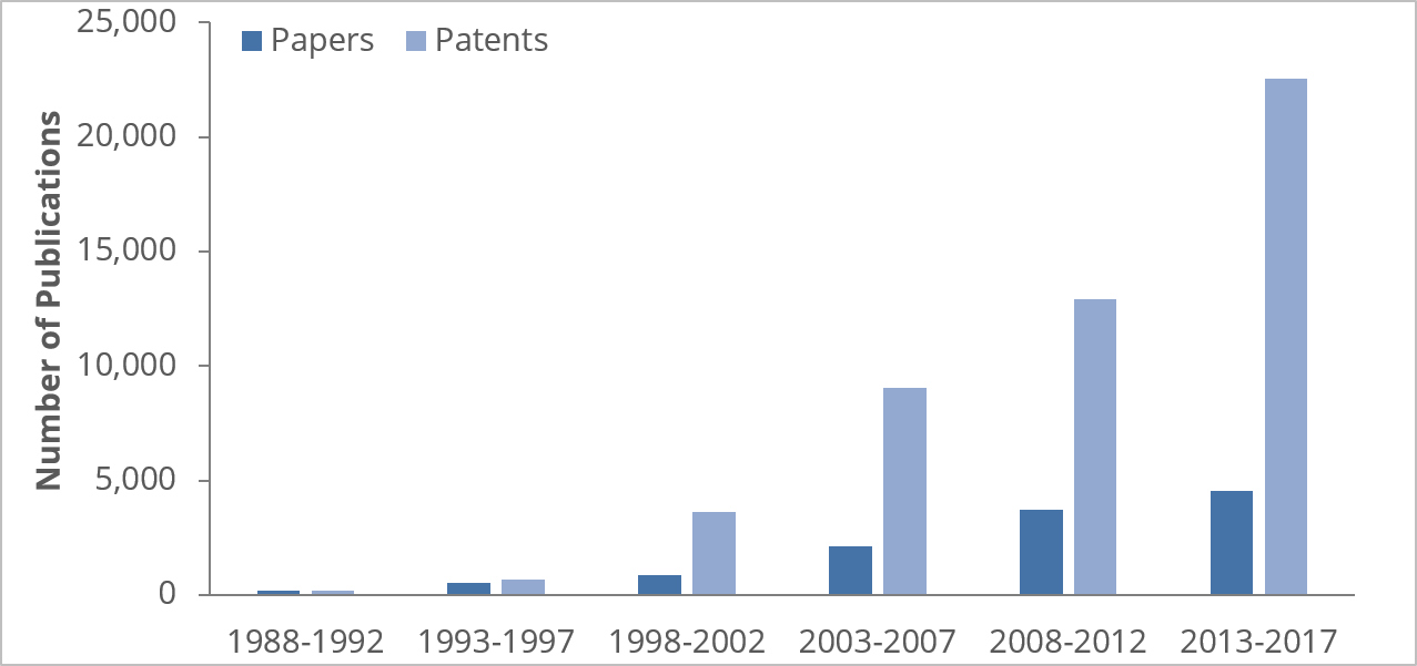 Number of fusion protein publications