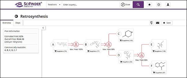 Retrosynthesis Planning in SciFinder-n | CAS