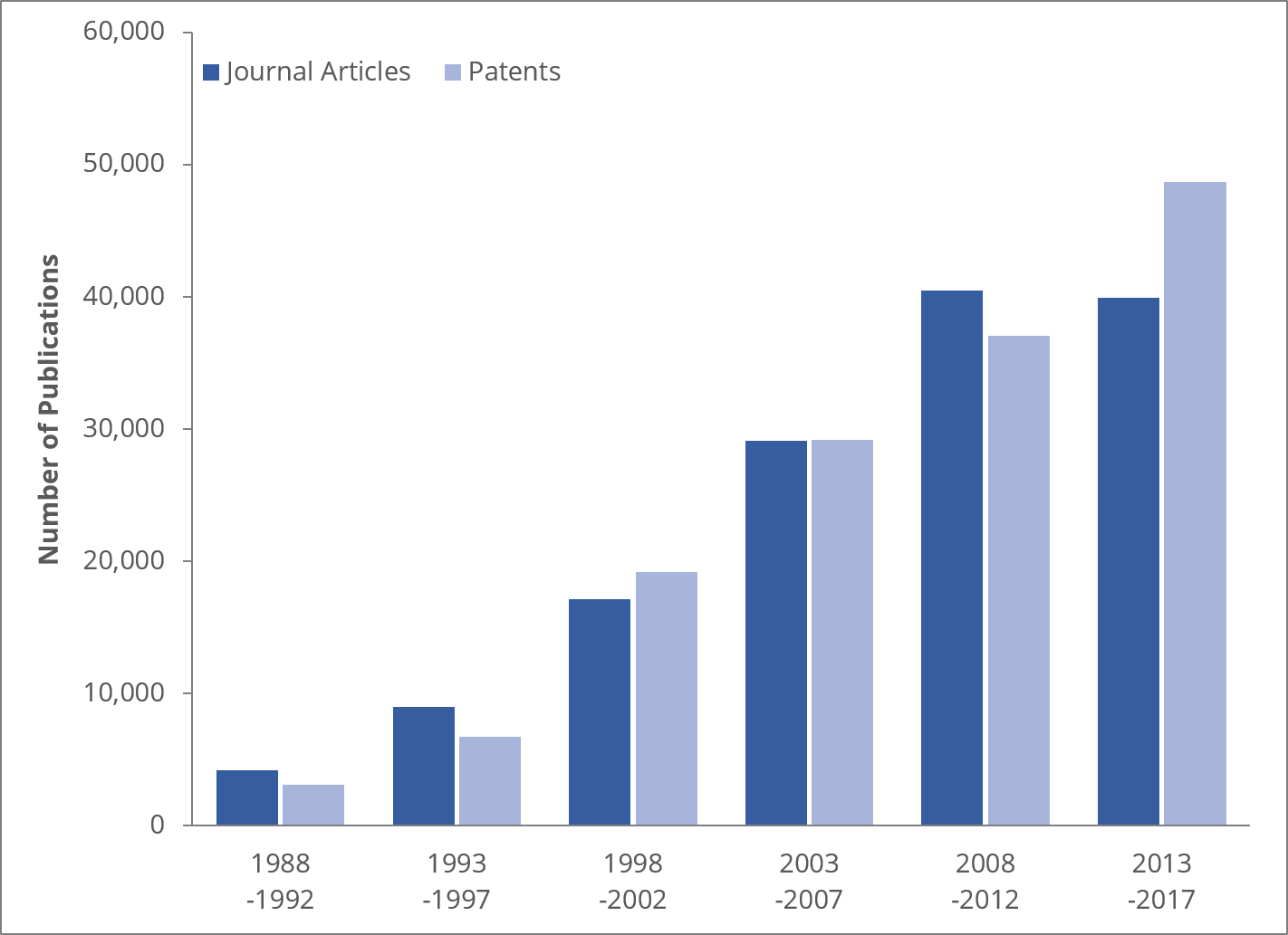 Number of vaccine-related publications