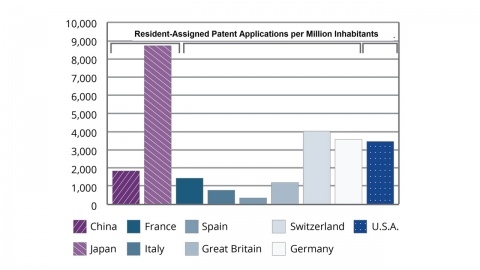 Resident-Assigned Patent Applications per Million Inhabitants Graph