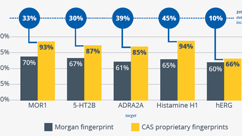 Graphic from CAS Data Quality case study