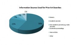 Information Sources Used for Prior Art Searches
