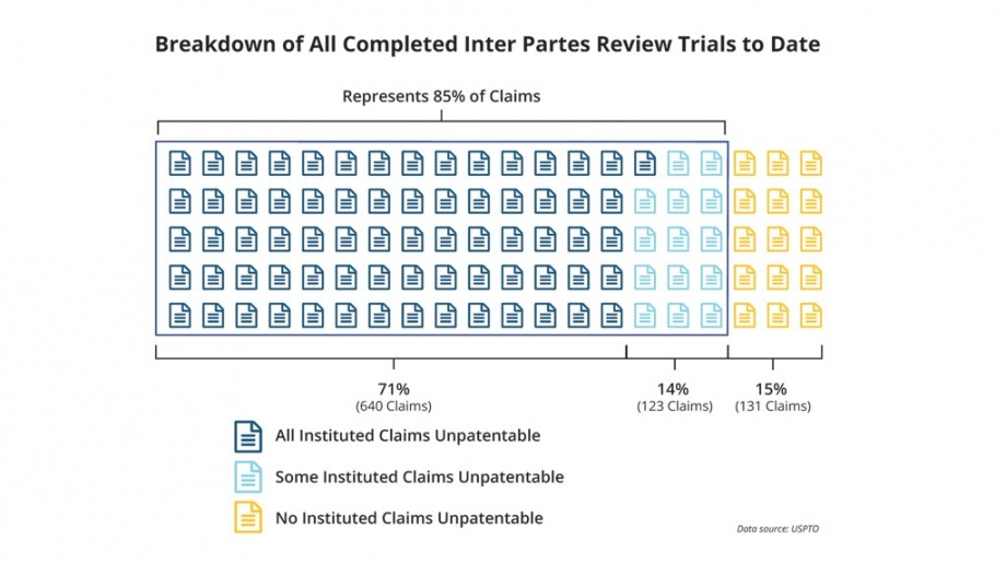 Breakdown of All Completed Inter Partes Review Trials to Date