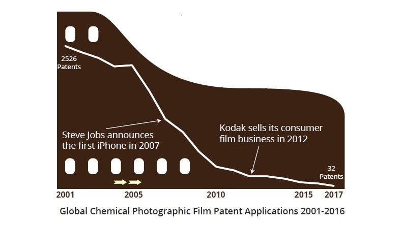 Film Patents