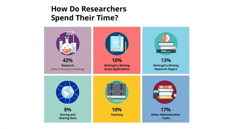 How Do Researchers Spent Their Time?